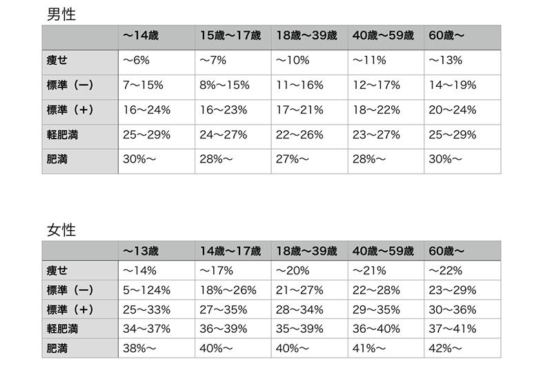性別・年齢別!理想の体脂肪率と日本人の平均・標準